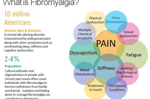What is Fibromyalgia and how can I treat it naturally